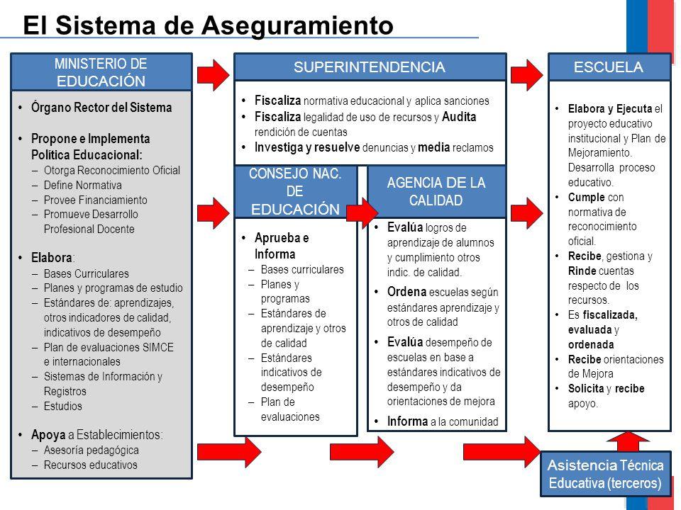 8 Órgano Rector del Sistema Propone e Implementa Política Educacional: – Otorga Reconocimiento Oficial – Define Normativa – Provee Financiamiento – Pr