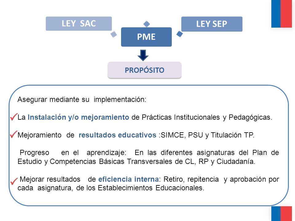 PME LEY SEP LEY SAC PROPÓSITO Asegurar mediante su implementación: La Instalación y/o mejoramiento de Prácticas Institucionales y Pedagógicas. Mejoram