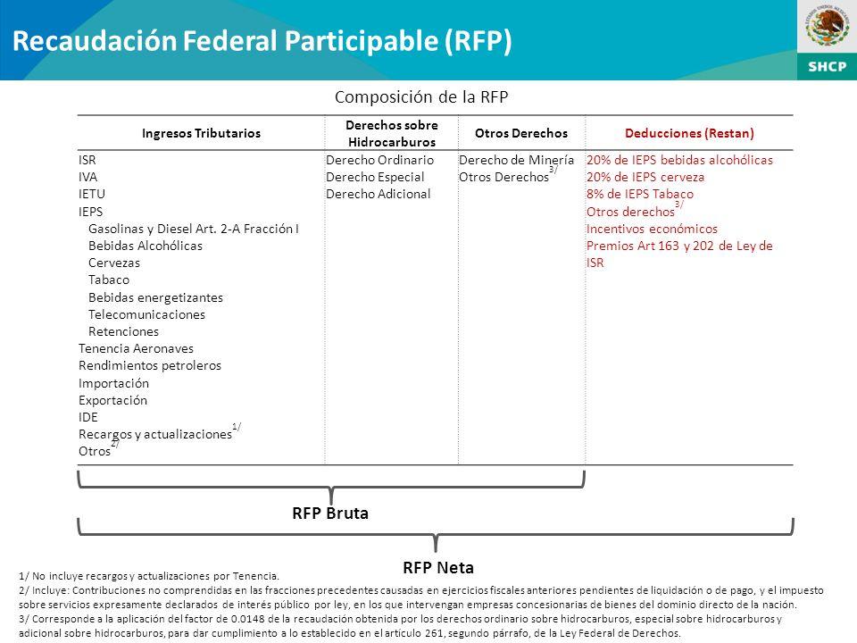 Recaudación Federal Participable (RFP) Composición de la RFP Ingresos Tributarios Derechos sobre Hidrocarburos Otros DerechosDeducciones (Restan) ISR IVA IETU IEPS Gasolinas y Diesel Art.