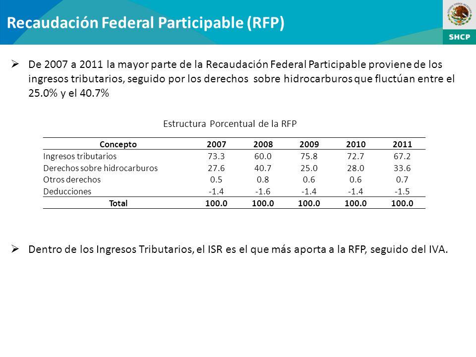 Recaudación Federal Participable (RFP) De 2007 a 2011 la mayor parte de la Recaudación Federal Participable proviene de los ingresos tributarios, seguido por los derechos sobre hidrocarburos que fluctúan entre el 25.0% y el 40.7% Estructura Porcentual de la RFP Concepto20072008200920102011 Ingresos tributarios73.360.075.872.767.2 Derechos sobre hidrocarburos27.640.725.028.033.6 Otros derechos0.50.80.6 0.7 Deducciones-1.4-1.6-1.4 -1.5 Total100.0 Dentro de los Ingresos Tributarios, el ISR es el que más aporta a la RFP, seguido del IVA.