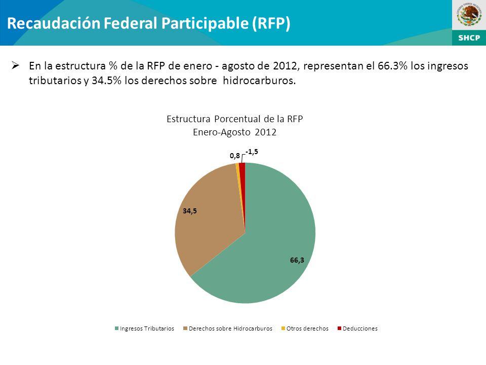 Recaudación Federal Participable (RFP) En la estructura % de la RFP de enero - agosto de 2012, representan el 66.3% los ingresos tributarios y 34.5% los derechos sobre hidrocarburos.