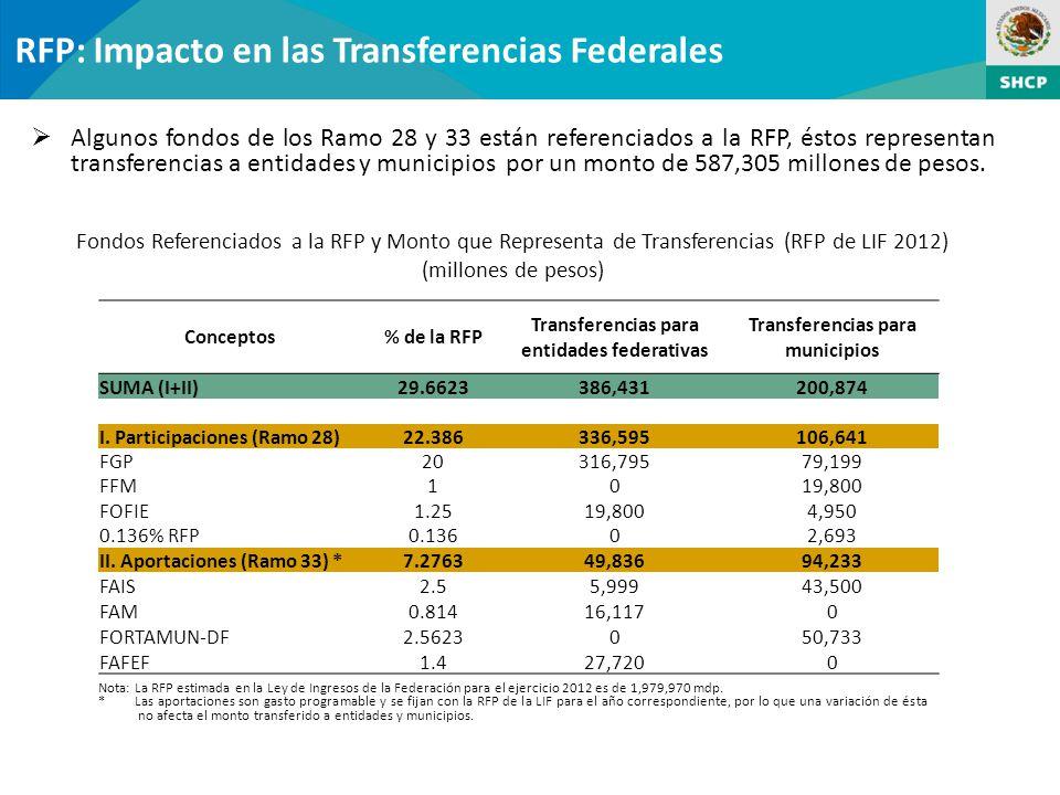 RFP: Impacto en las Transferencias Federales Algunos fondos de los Ramo 28 y 33 están referenciados a la RFP, éstos representan transferencias a entidades y municipios por un monto de 587,305 millones de pesos.