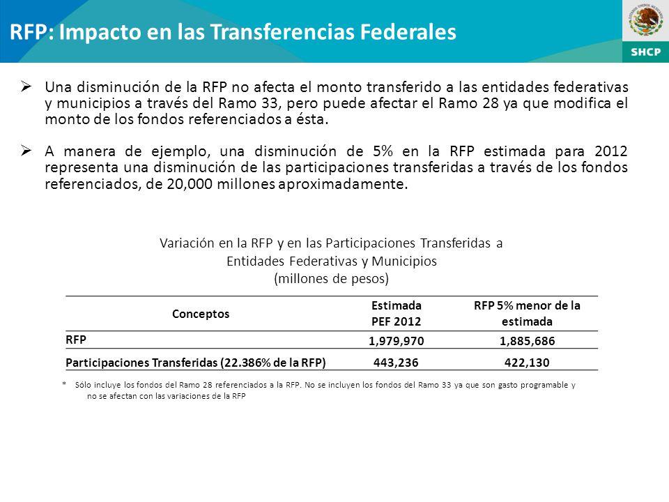 RFP: Impacto en las Transferencias Federales Una disminución de la RFP no afecta el monto transferido a las entidades federativas y municipios a través del Ramo 33, pero puede afectar el Ramo 28 ya que modifica el monto de los fondos referenciados a ésta.