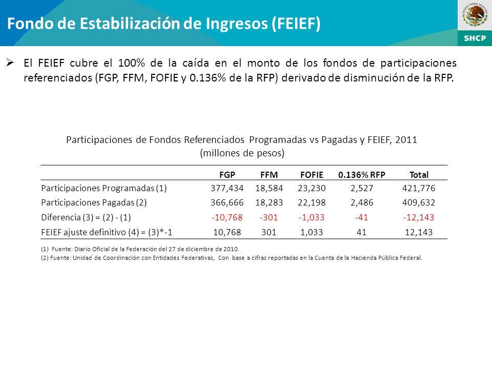 Fondo de Estabilización de Ingresos (FEIEF) El FEIEF cubre el 100% de la caída en el monto de los fondos de participaciones referenciados (FGP, FFM, FOFIE y 0.136% de la RFP) derivado de disminución de la RFP.
