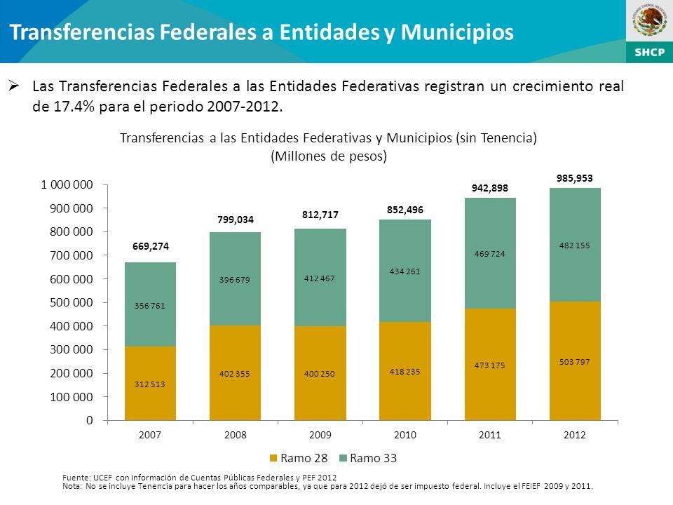 Transferencias Federales a Entidades y Municipios Las Transferencias Federales a las Entidades Federativas registran un crecimiento real de 17.4% para el periodo 2007-2012.