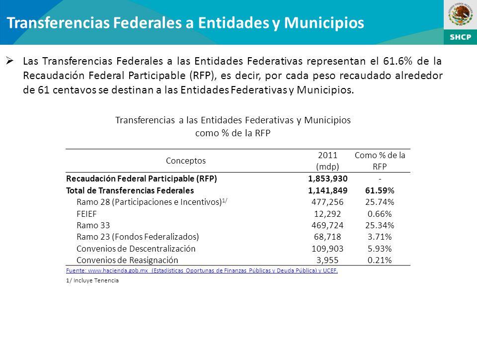 Transferencias Federales a Entidades y Municipios Las Transferencias Federales a las Entidades Federativas representan el 61.6% de la Recaudación Federal Participable (RFP), es decir, por cada peso recaudado alrededor de 61 centavos se destinan a las Entidades Federativas y Municipios.