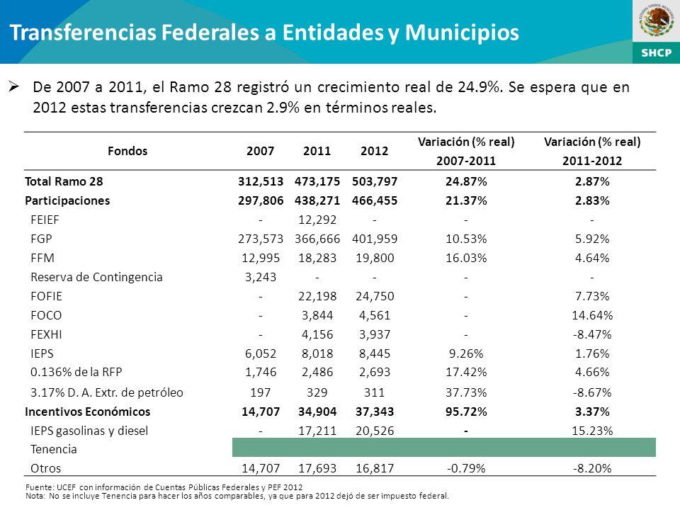 Transferencias Federales a Entidades y Municipios De 2007 a 2011, el Ramo 28 registró un crecimiento real de 24.9%.