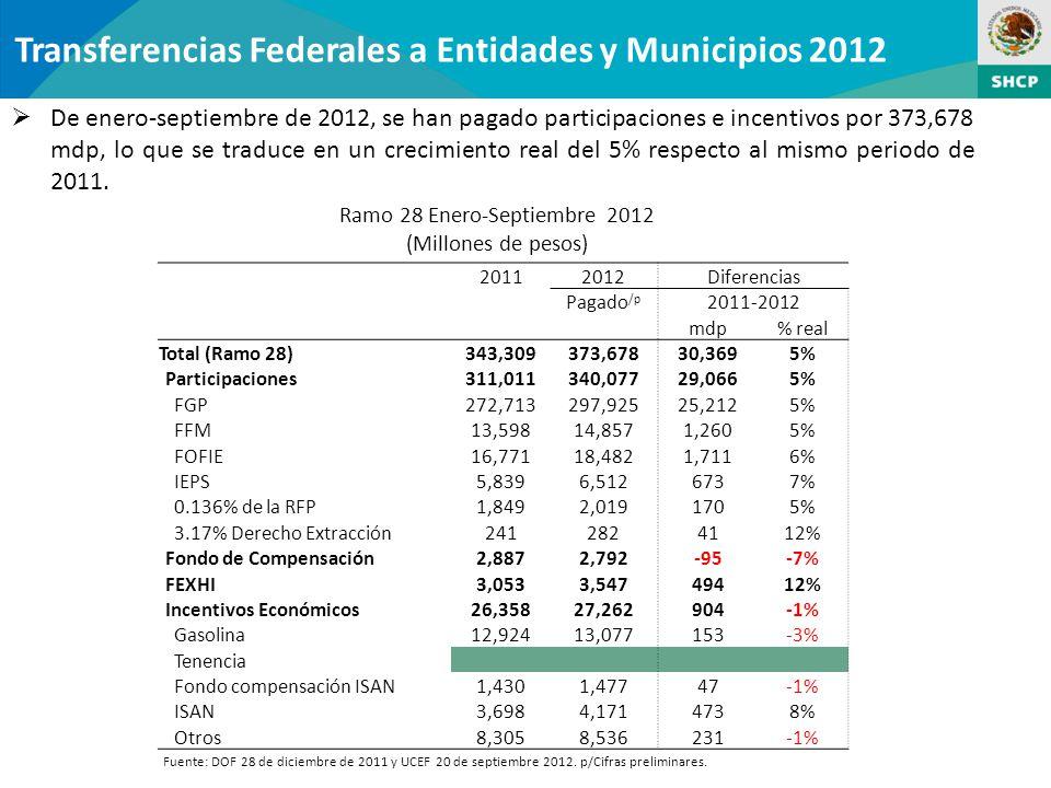 Transferencias Federales a Entidades y Municipios 2012 De enero-septiembre de 2012, se han pagado participaciones e incentivos por 373,678 mdp, lo que se traduce en un crecimiento real del 5% respecto al mismo periodo de 2011.