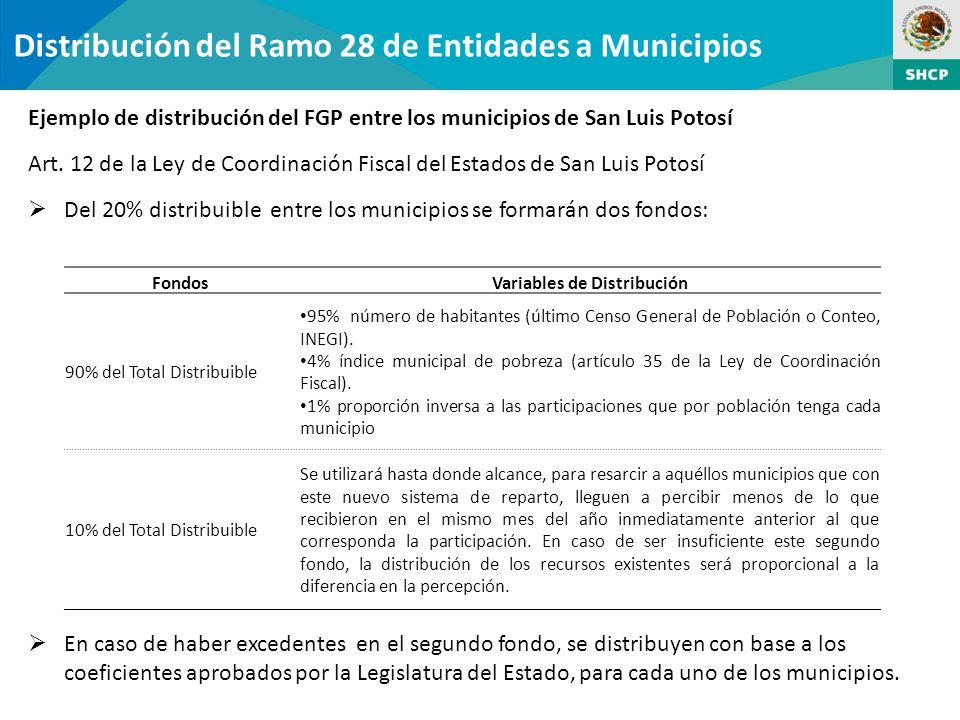 Distribución del Ramo 28 de Entidades a Municipios Ejemplo de distribución del FGP entre los municipios de San Luis Potosí Art.