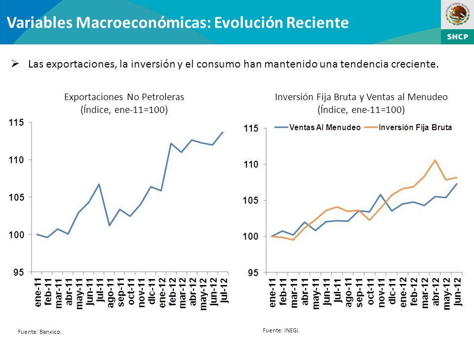 Variables Macroeconómicas: Evolución Reciente Las exportaciones, la inversión y el consumo han mantenido una tendencia creciente.