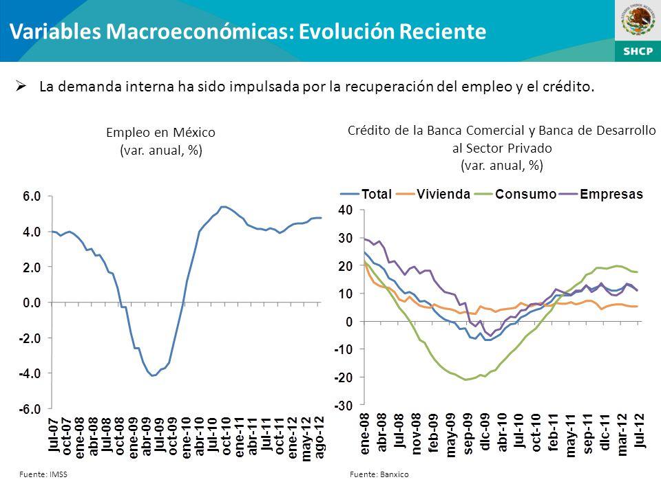 Variables Macroeconómicas: Evolución Reciente La demanda interna ha sido impulsada por la recuperación del empleo y el crédito.