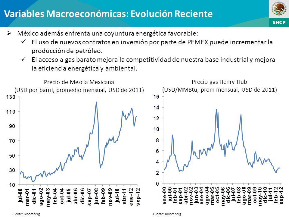 Variables Macroeconómicas: Evolución Reciente México además enfrenta una coyuntura energética favorable: El uso de nuevos contratos en inversión por parte de PEMEX puede incrementar la producción de petróleo.