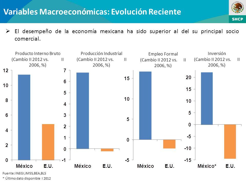 Variables Macroeconómicas: Evolución Reciente El desempeño de la economía mexicana ha sido superior al del su principal socio comercial.