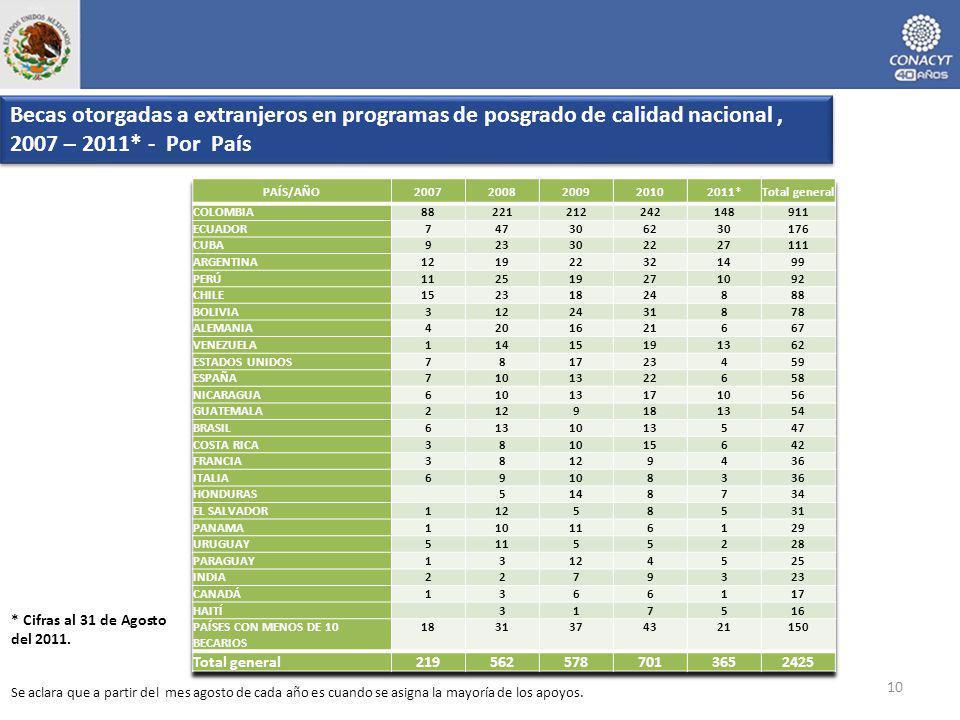 Becas otorgadas a extranjeros en programas de posgrado de calidad nacional, 2007 – 2011* - Por País 10 * Cifras al 31 de Agosto del 2011. Se aclara qu