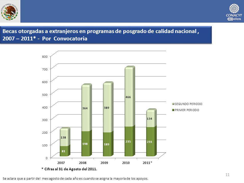 11 Becas otorgadas a extranjeros en programas de posgrado de calidad nacional, 2007 – 2011* - Por Convocatoria * Cifras al 31 de Agosto del 2011.