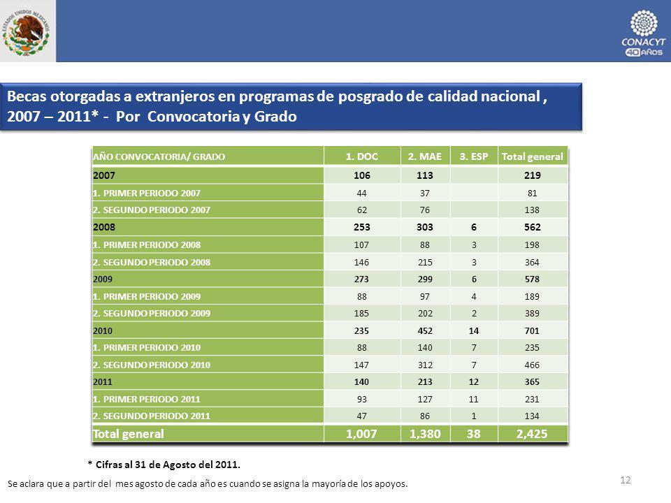 Becas otorgadas a extranjeros en programas de posgrado de calidad nacional, 2007 – 2011* - Por Convocatoria y Grado 12 * Cifras al 31 de Agosto del 20