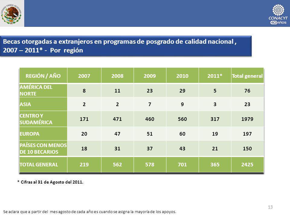 Becas otorgadas a extranjeros en programas de posgrado de calidad nacional, 2007 – 2011* - Por región 13 * Cifras al 31 de Agosto del 2011. Se aclara