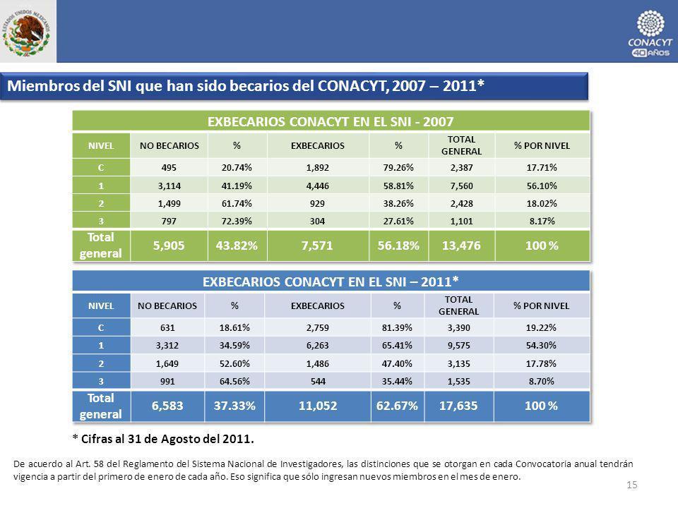 15 * Cifras al 31 de Agosto del 2011. Miembros del SNI que han sido becarios del CONACYT, 2007 – 2011* De acuerdo al Art. 58 del Reglamento del Sistem