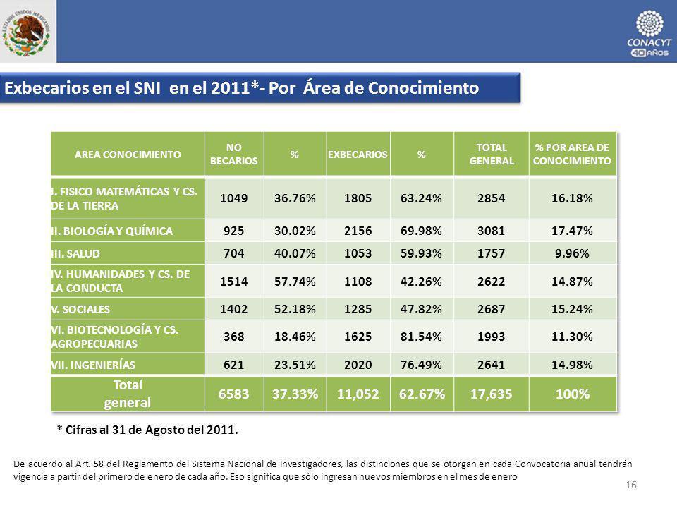 Exbecarios en el SNI en el 2011*- Por Área de Conocimiento 16 * Cifras al 31 de Agosto del 2011. De acuerdo al Art. 58 del Reglamento del Sistema Naci