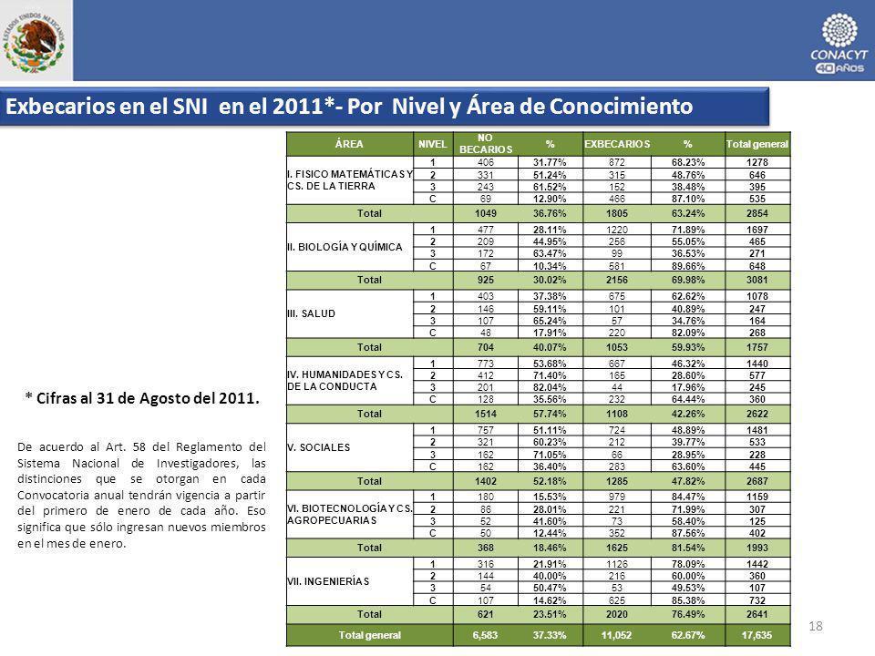 18 ÁREANIVEL NO BECARIOS %EXBECARIOS%Total general I. FISICO MATEMÁTICAS Y CS. DE LA TIERRA 140631.77%87268.23%1278 233151.24%31548.76%646 324361.52%1