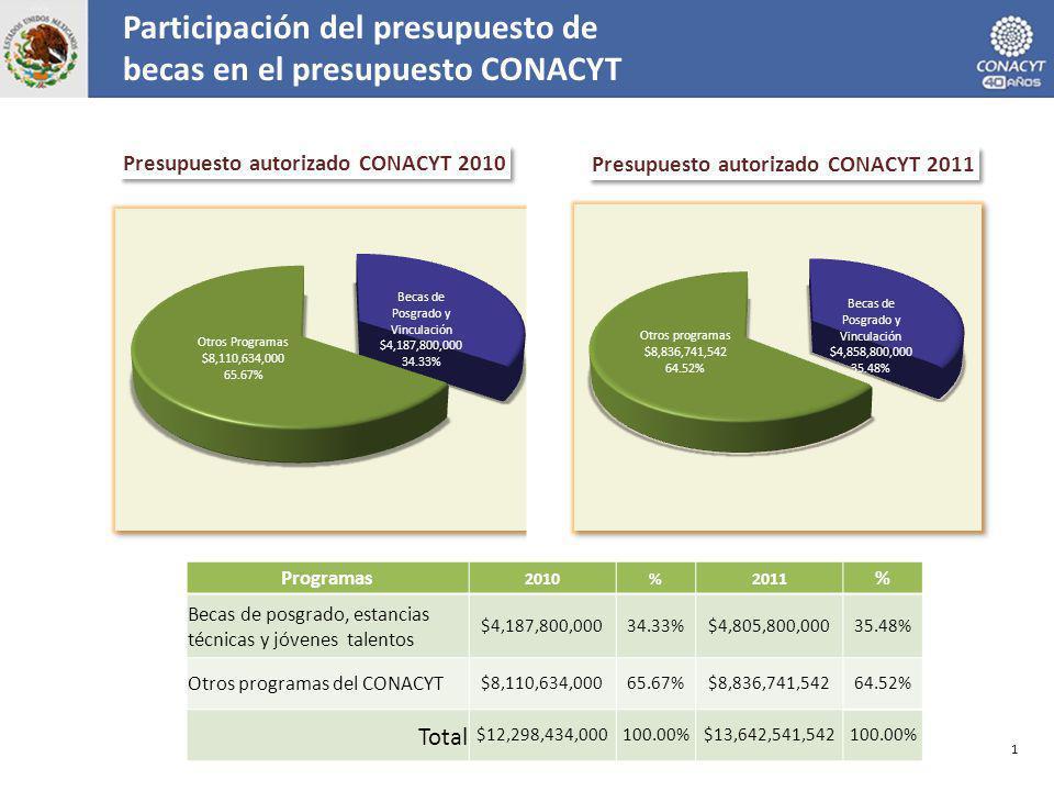 Participación del presupuesto de becas en el presupuesto CONACYT 1 Programas 2010%2011 % Becas de posgrado, estancias técnicas y jóvenes talentos $4,187,800,00034.33%$4,805,800,00035.48% Otros programas del CONACYT $8,110,634,00065.67%$8,836,741,54264.52% Total $12,298,434,000100.00%$13,642,541,542100.00%