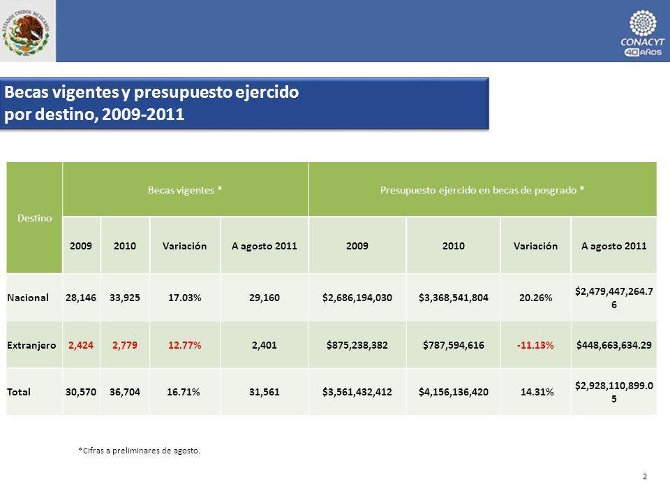 *Cifras a preliminares de agosto. Becas vigentes y presupuesto ejercido por destino, 2009-2011 Becas vigentes y presupuesto ejercido por destino, 2009