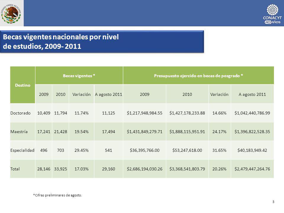 *Cifras preliminares de agosto. Becas vigentes nacionales por nivel de estudios, 2009- 2011 Becas vigentes nacionales por nivel de estudios, 2009- 201