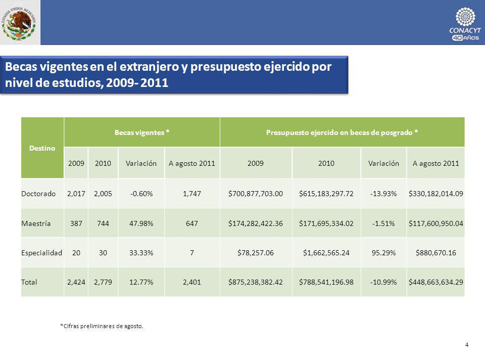 *Cifras preliminares de agosto. Becas vigentes en el extranjero y presupuesto ejercido por nivel de estudios, 2009- 2011 4 Destino Becas vigentes *Pre