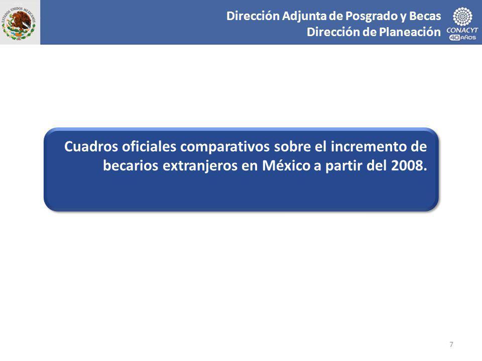 Cuadros oficiales comparativos sobre el incremento de becarios extranjeros en México a partir del 2008.