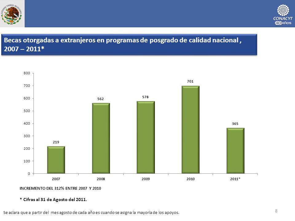 INCREMENTO DEL 312% ENTRE 2007 Y 2010 Becas otorgadas a extranjeros en programas de posgrado de calidad nacional, 2007 – 2011* Se aclara que a partir del mes agosto de cada año es cuando se asigna la mayoría de los apoyos.