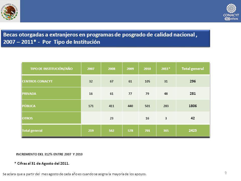 Becas otorgadas a extranjeros en programas de posgrado de calidad nacional, 2007 – 2011* - Por Tipo de Institución 9 INCREMENTO DEL 312% ENTRE 2007 Y 2010 * Cifras al 31 de Agosto del 2011.