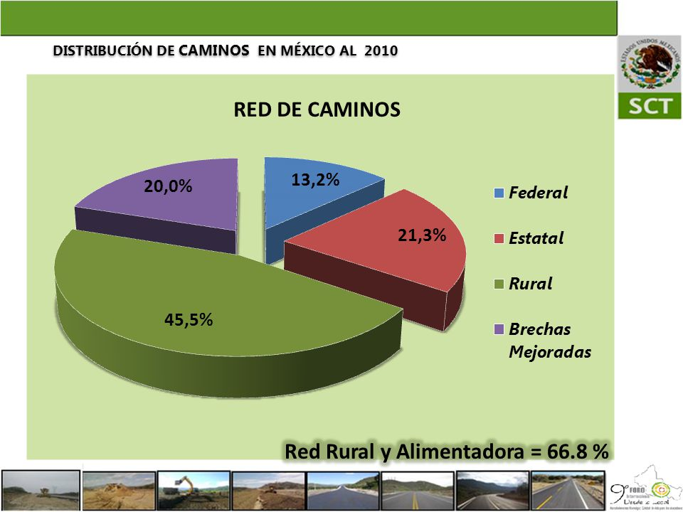 DISTRIBUCIÓN DE CAMINOS EN MÉXICO AL 2010