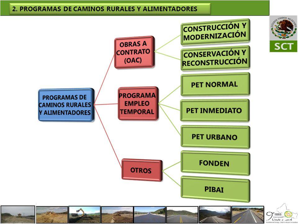 2. PROGRAMAS DE CAMINOS RURALES Y ALIMENTADORES