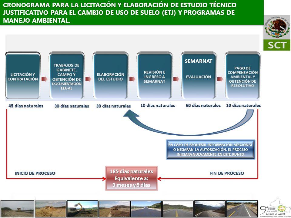 CRONOGRAMA PARA LA LICITACIÓN Y ELABORACIÓN DE ESTUDIO TÉCNICO JUSTIFICATIVO PARA EL CAMBIO DE USO DE SUELO (ETJ) Y PROGRAMAS DE MANEJO AMBIENTAL. 185