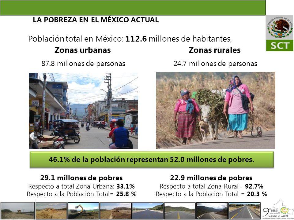 LA POBREZA EN EL MÉXICO ACTUAL Zonas urbanasZonas rurales Población total en México: 112.6 millones de habitantes, 29.1 millones de pobres Respecto a