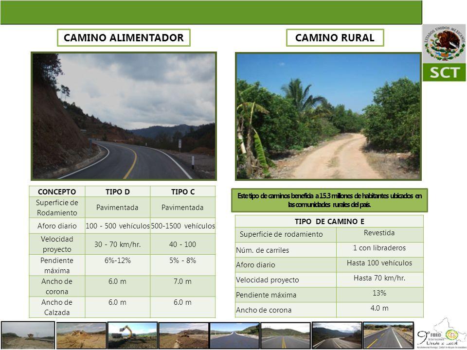 CAMINO ALIMENTADORCAMINO RURAL Este tipo de caminos beneficia a 15.3 millones de habitantes ubicados en las comunidades rurales del país. CONCEPTOTIPO
