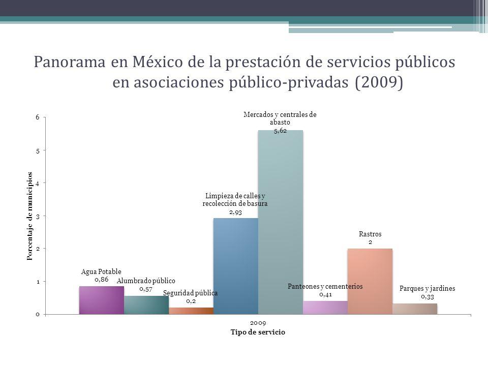 Panorama en México de la prestación de servicios públicos en asociaciones público-privadas (2009)