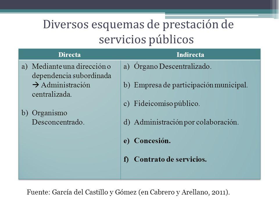 Diversos esquemas de prestación de servicios públicos Fuente: García del Castillo y Gómez (en Cabrero y Arellano, 2011).