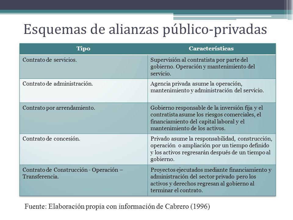 Esquemas de alianzas público-privadas Fuente: Elaboración propia con información de Cabrero (1996)