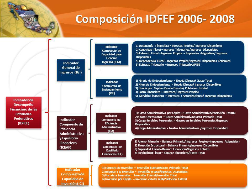 Composición IDFEF 2006- 2008 Indicador de Desempeño Financiero de las Entidades Federativas (IDFEF) Indicador General de Ingresos (IGI) Indicador Comp