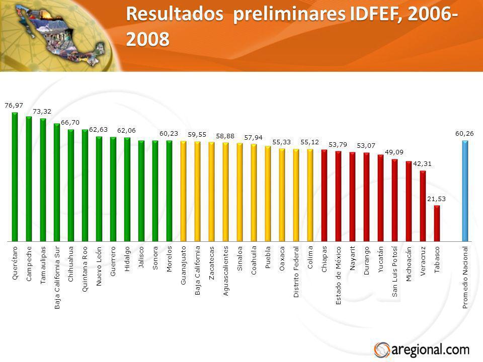 Resultados preliminares IDFEF, 2006- 2008