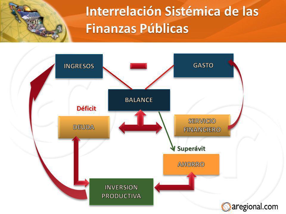 Interrelación Sistémica de las Finanzas Públicas Superávit Déficit