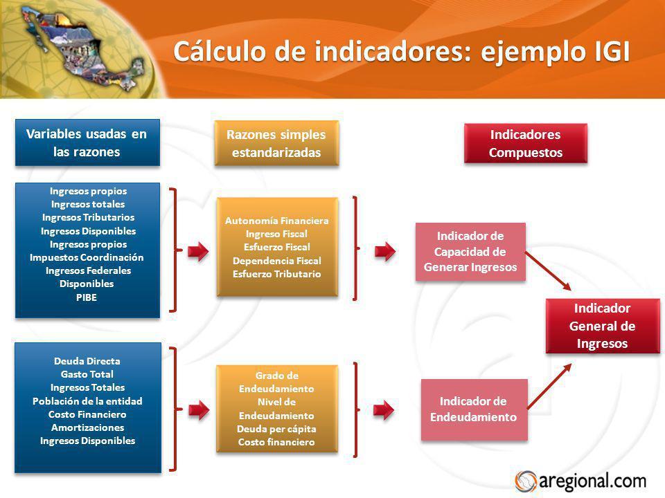 Cálculo de indicadores: ejemplo IGI Autonomía Financiera Ingreso Fiscal Esfuerzo Fiscal Dependencia Fiscal Esfuerzo Tributario Autonomía Financiera In