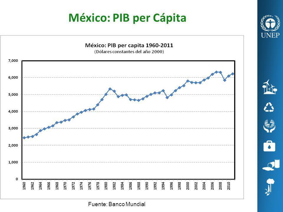 México: PIB per Cápita Fuente: Banco Mundial
