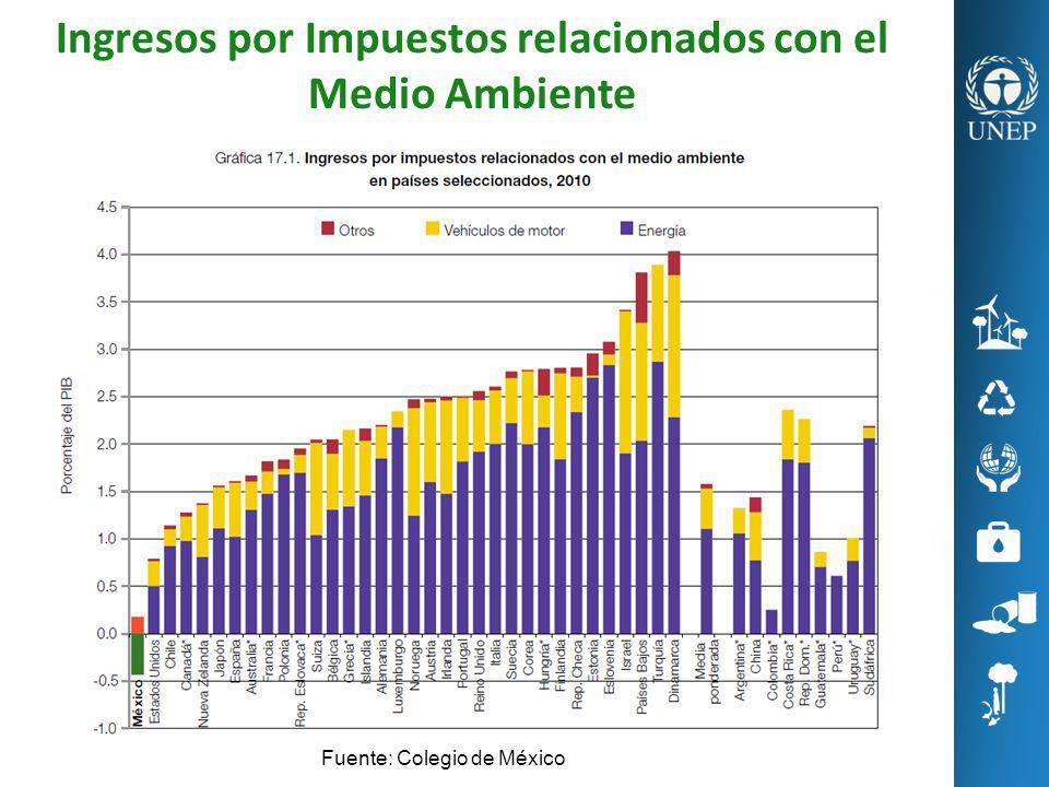 Ingresos por Impuestos relacionados con el Medio Ambiente Fuente: Colegio de México