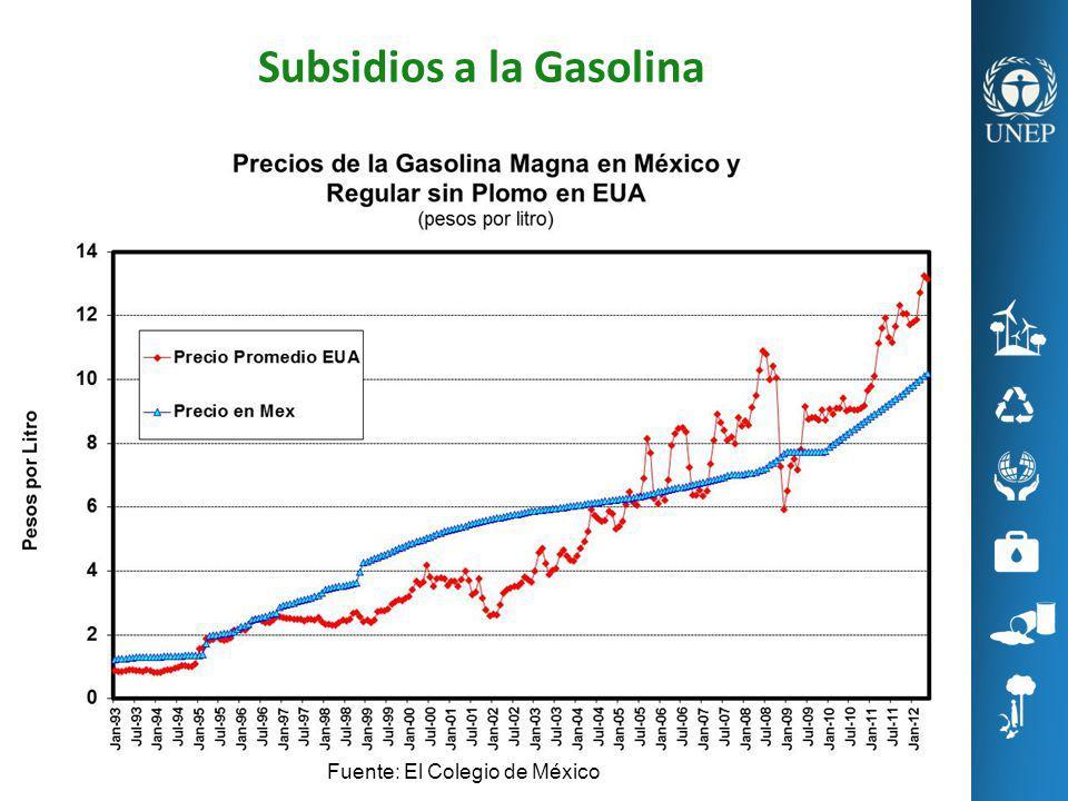 Subsidios a la Gasolina Fuente: El Colegio de México