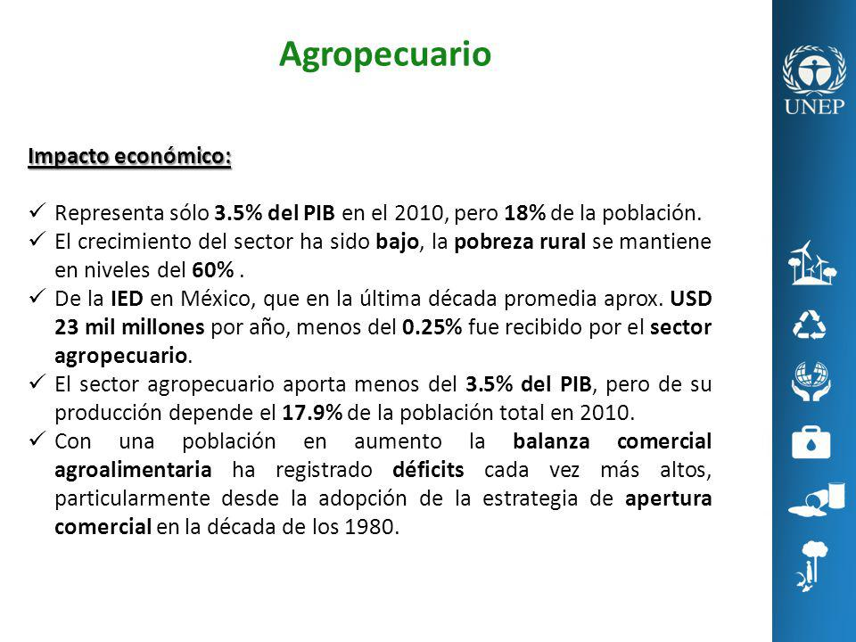 Agropecuario Impacto económico: Representa sólo 3.5% del PIB en el 2010, pero 18% de la población. El crecimiento del sector ha sido bajo, la pobreza