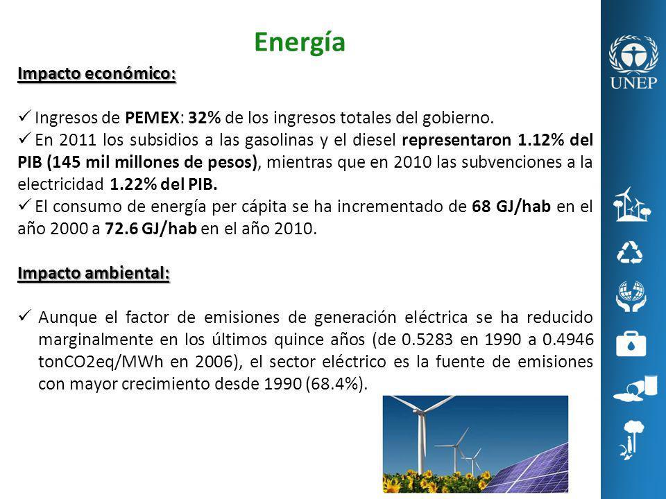 Energía Impacto económico: Ingresos de PEMEX: 32% de los ingresos totales del gobierno. En 2011 los subsidios a las gasolinas y el diesel representaro