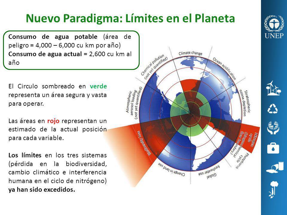 Nuevo Paradigma: Límites en el Planeta El Circulo sombreado en verde representa un área segura y vasta para operar. Las áreas en rojo representan un e