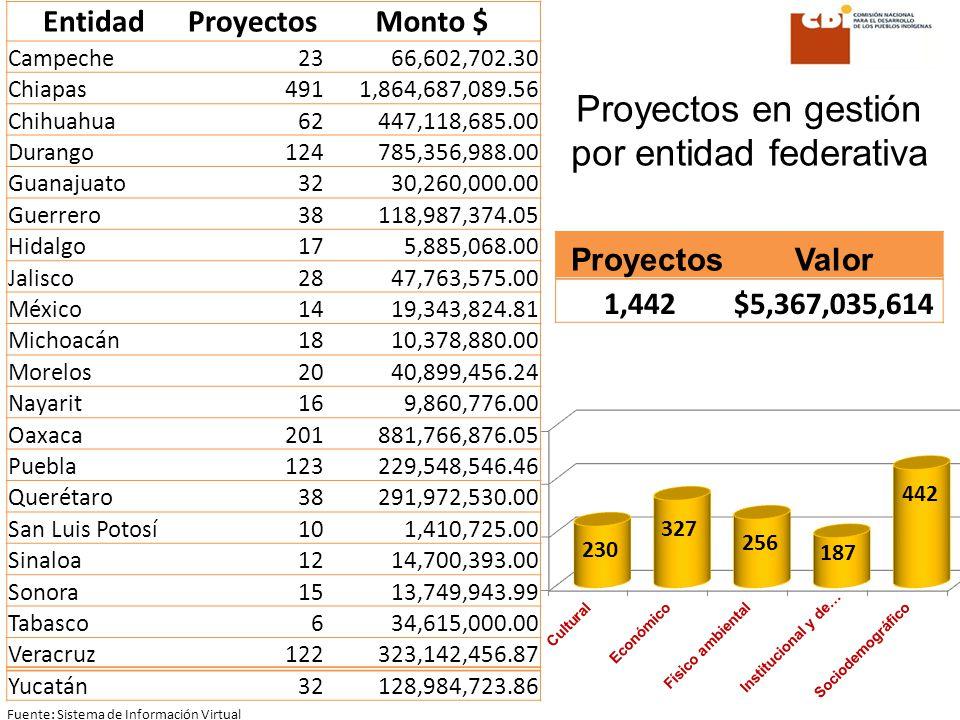 Fuente: Sistema de Información Virtual EntidadProyectosMonto $ Campeche2366,602,702.30 Chiapas4911,864,687,089.56 Chihuahua62447,118,685.00 Durango124785,356,988.00 Guanajuato3230,260,000.00 Guerrero38118,987,374.05 Hidalgo175,885,068.00 Jalisco2847,763,575.00 México1419,343,824.81 Michoacán1810,378,880.00 Morelos2040,899,456.24 Nayarit169,860,776.00 Oaxaca201881,766,876.05 Puebla123229,548,546.46 Querétaro38291,972,530.00 San Luis Potosí101,410,725.00 Sinaloa1214,700,393.00 Sonora1513,749,943.99 Tabasco634,615,000.00 Veracruz122323,142,456.87 Yucatán32128,984,723.86 Proyectos en gestión por entidad federativa ProyectosValor 1,442$5,367,035,614
